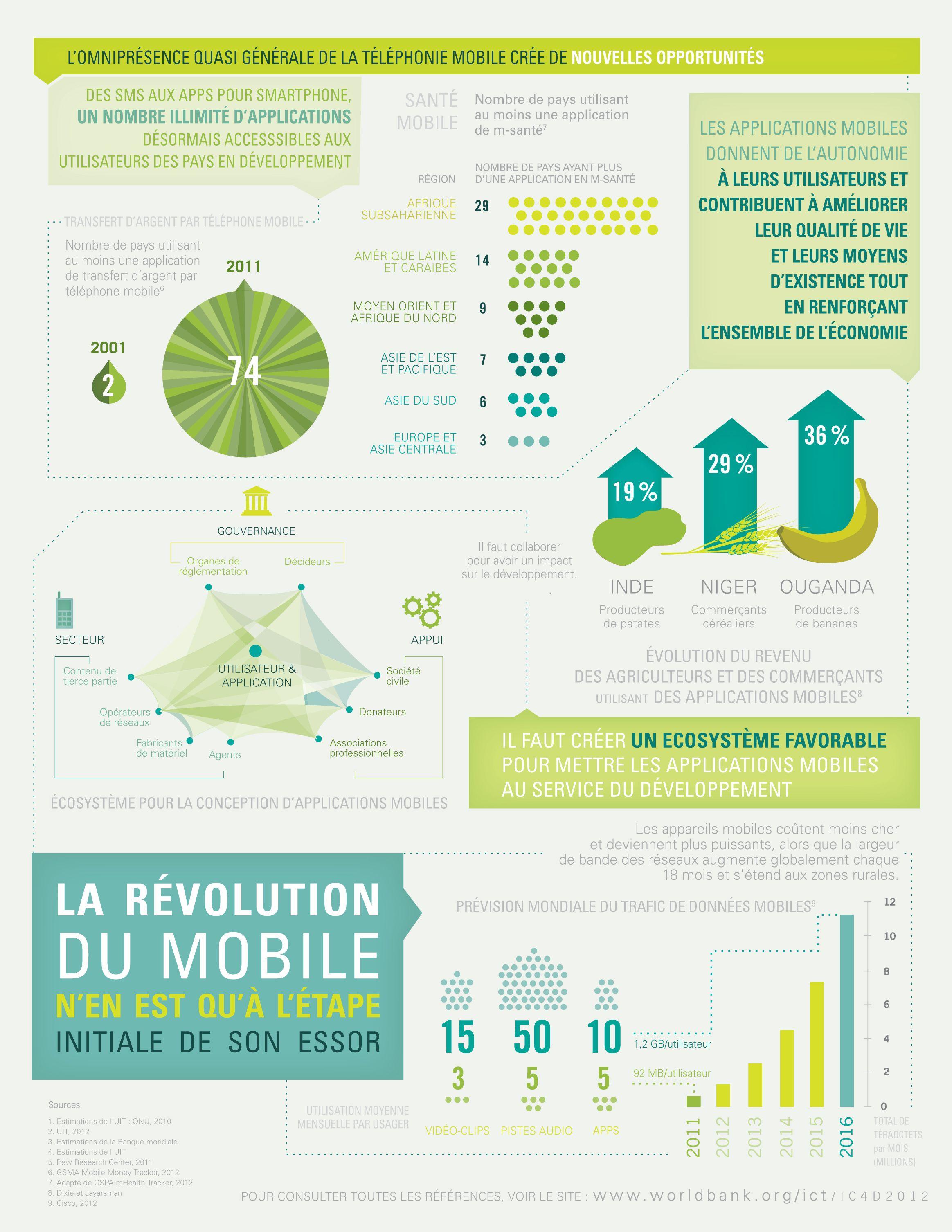 Tirer Le Meilleur Du Mobile Selon La Banque Mondiale L