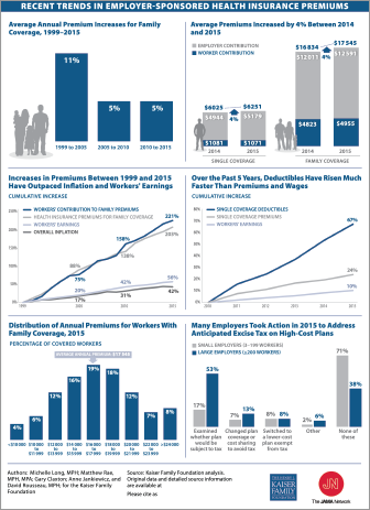 Trends In Employer Sponsored Health Insurance Health Insurance