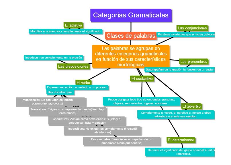 Image Result For Esquema Categorías Gramaticales Español