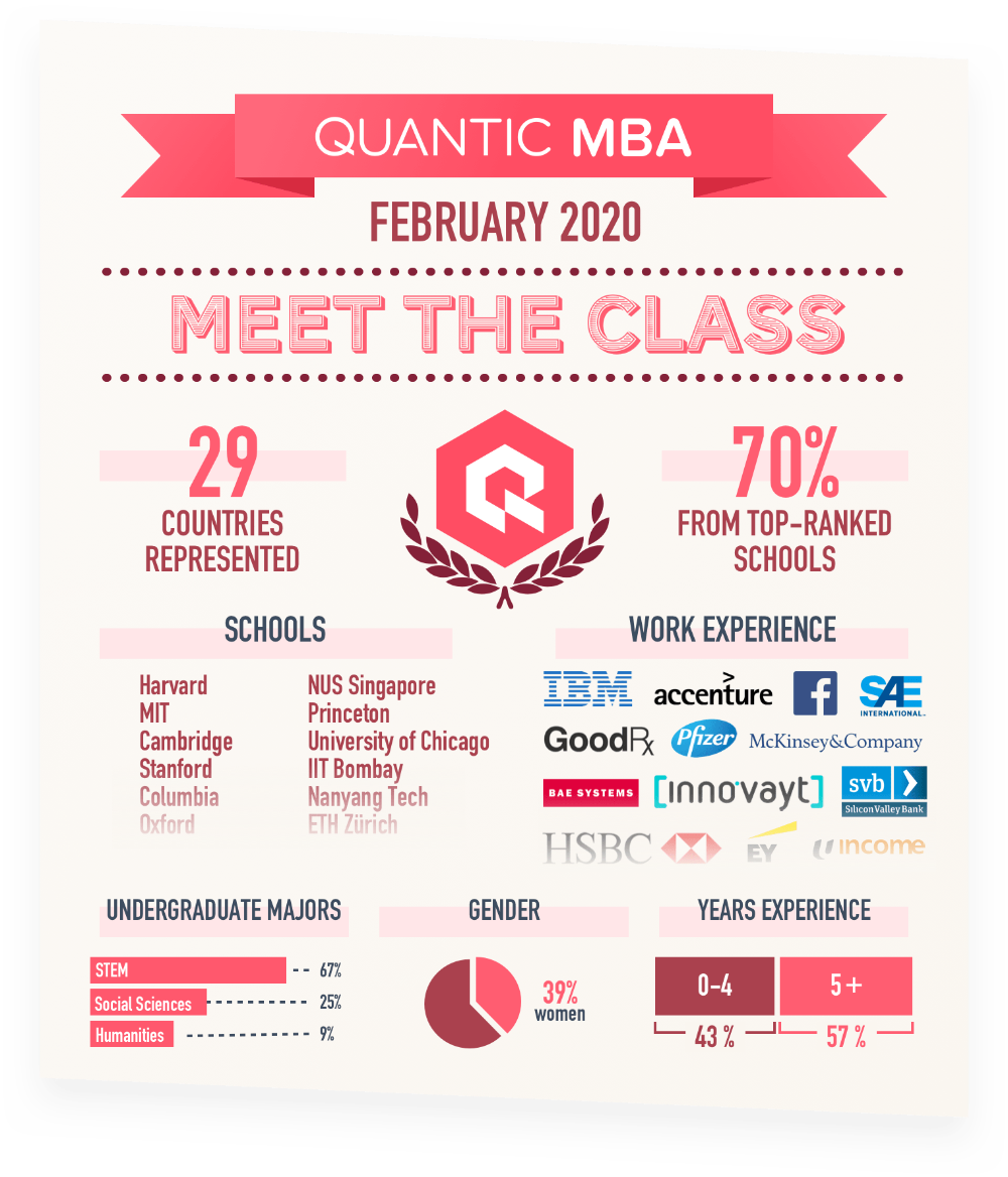 Quantic School Of Business Technology Mba Mba Company Financials Situation Analysis