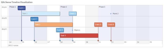 qlik sense extensions interactive timeline | Work | Interactive