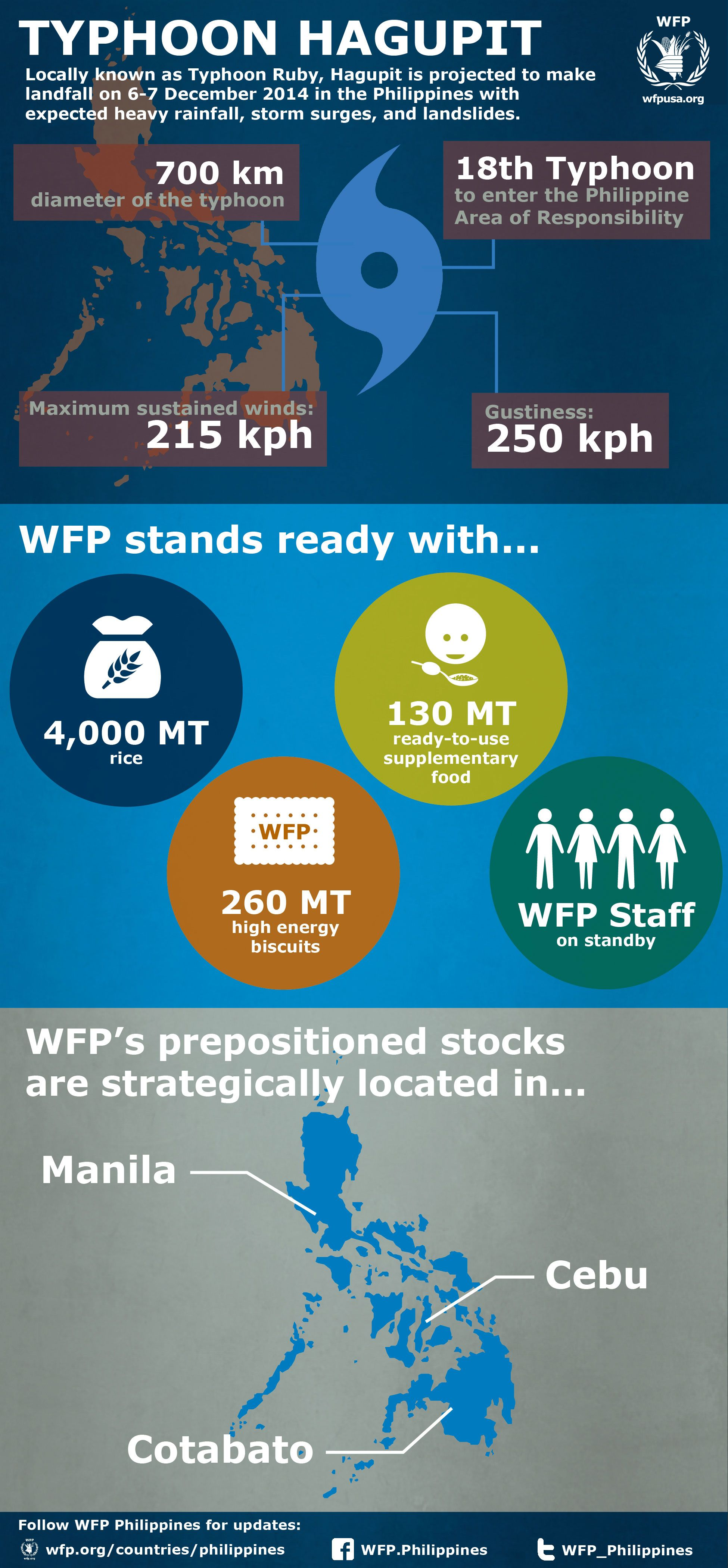 The World Food Programme Is Monitoring The Progress Of Typhoon Hagupit Rubyph And Is Ready To Assist Th Nonprofit Infographics Infographic Infographic Poster