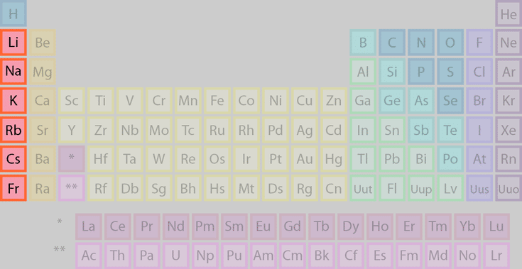 Meet the element families of the periodic table periodic table facts about the 5 element families alkali metals or group 1 family of elements urtaz Choice Image