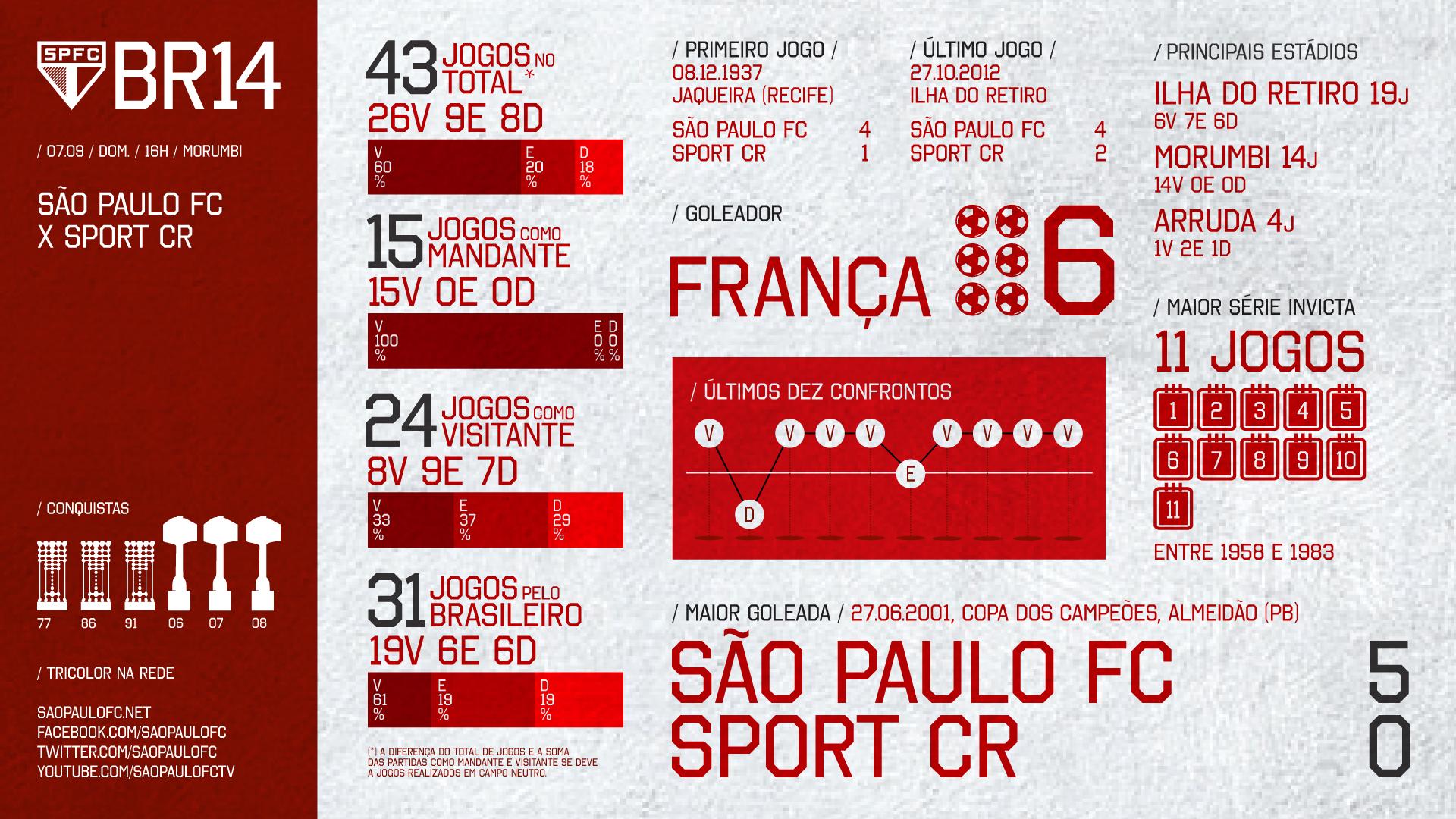 44 Campeonato Brasileiro São Paulo x Sport 07.09