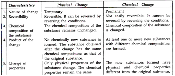 Frank Icse Solutions For Class 9 Chemistry Physical And Chemical