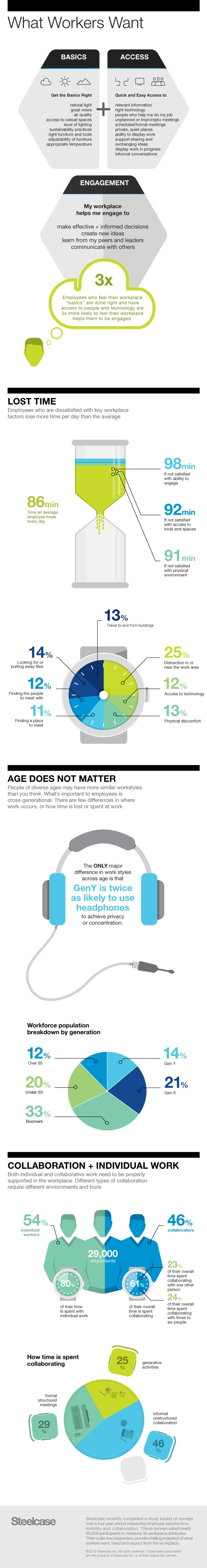 this infographic showcases the results of nearly 30 000 workplace