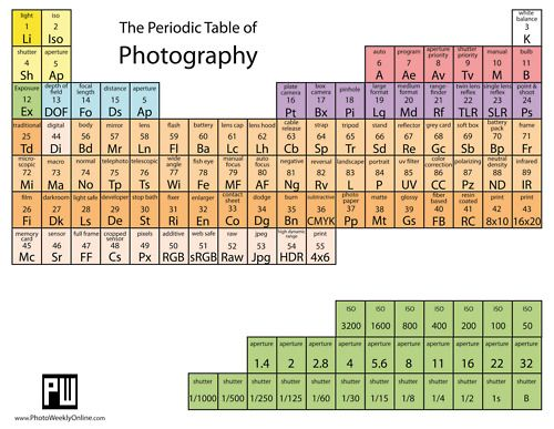 Periodic table of Photography