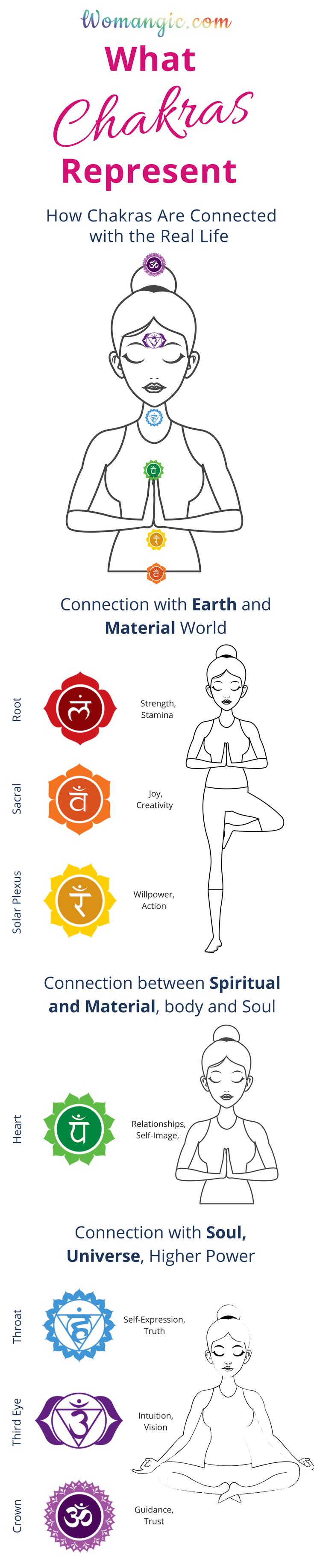 Chakra Chakra Balancing Root Sacral Solar Plexus Heart Throat