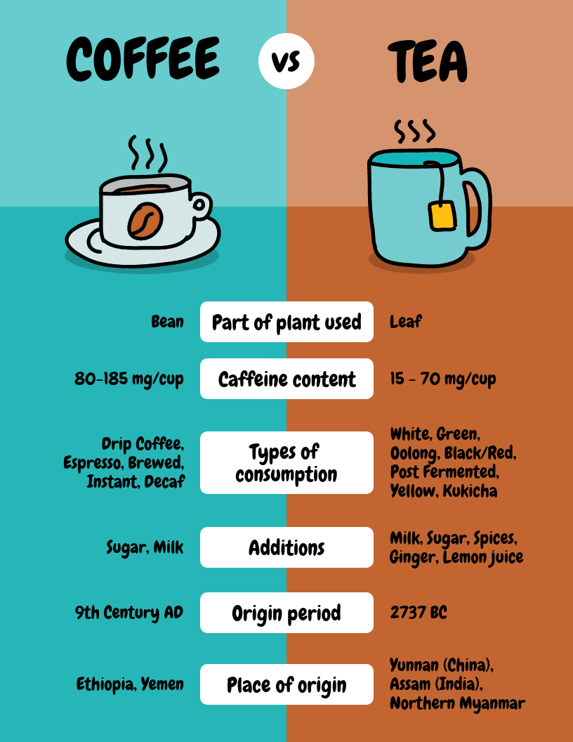 Coffee Comparison Infographic Show How Coffee Differs From Tea With