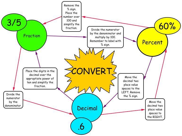 Copy Of Fractionsdecimalspercents Lessons Tes Va Sol 62