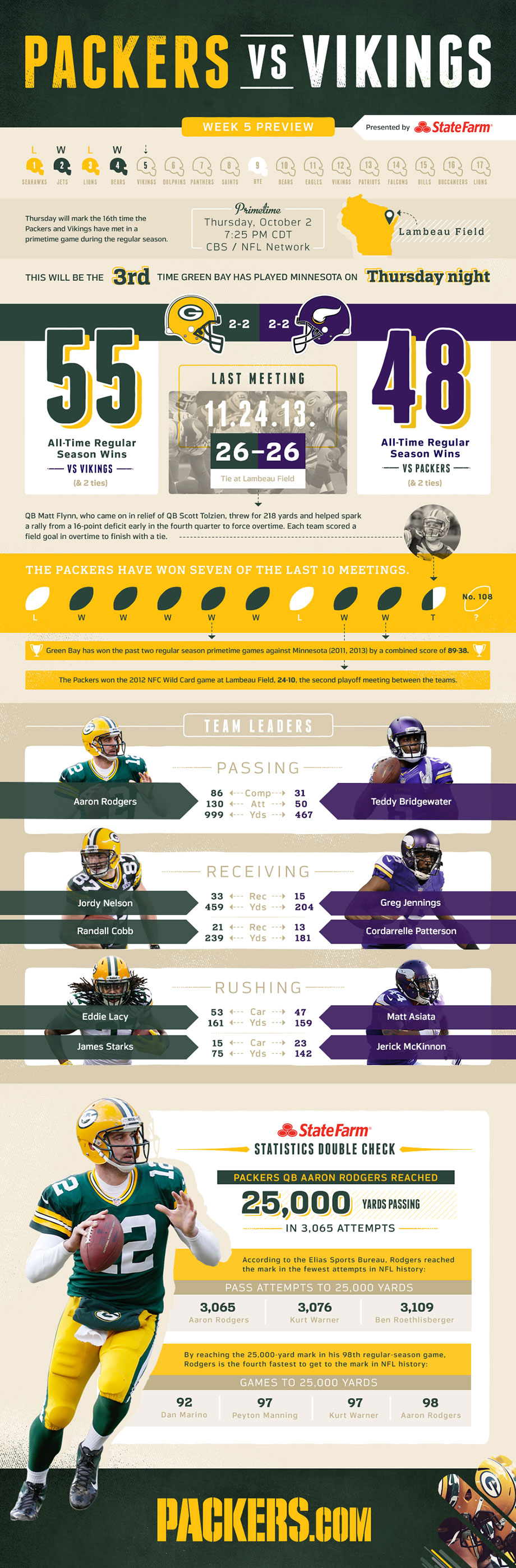 Infographic Packers Vs Vikings Game Preview Vikings Game Packers Vs Vikings Packers