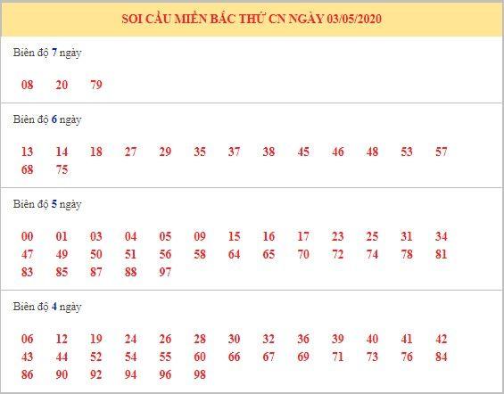 Dự đoán XSMB ngày 4/5/2020 9