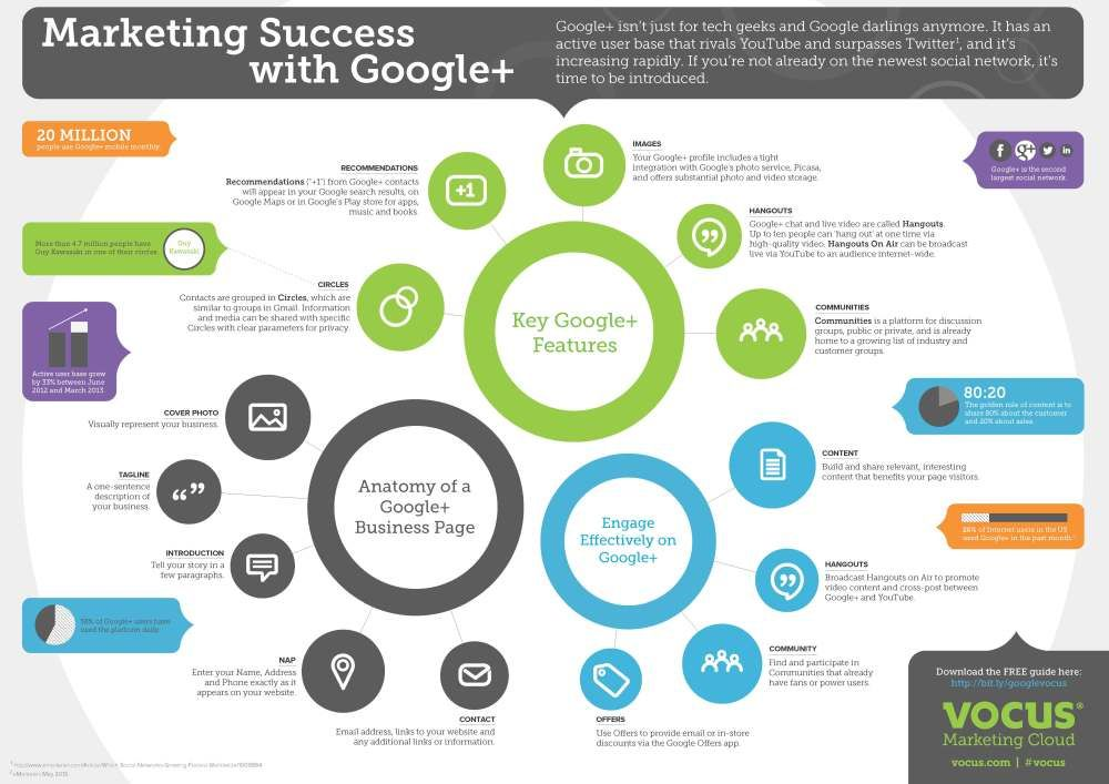 Social Media Marketing: How To Market Successfully On Google+ - Infographic