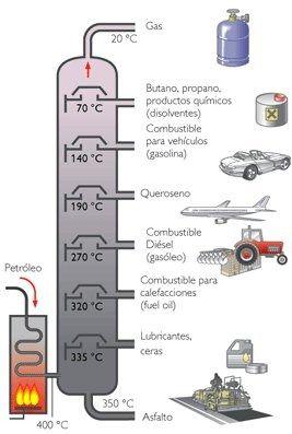 Destilacion Destilacion Fraccionada Destilacion Clase De Quimica