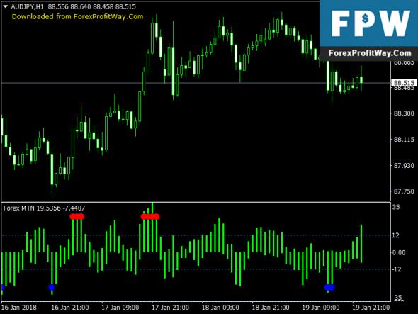 Forex MTN Indicator » Free Forex MT4 Indicators (mq4 & ex4) » Best Metatrader Indicators