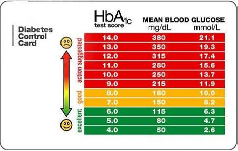 High Blood Sugar Levels Chart - 1000 ideas about sugar level chart ...