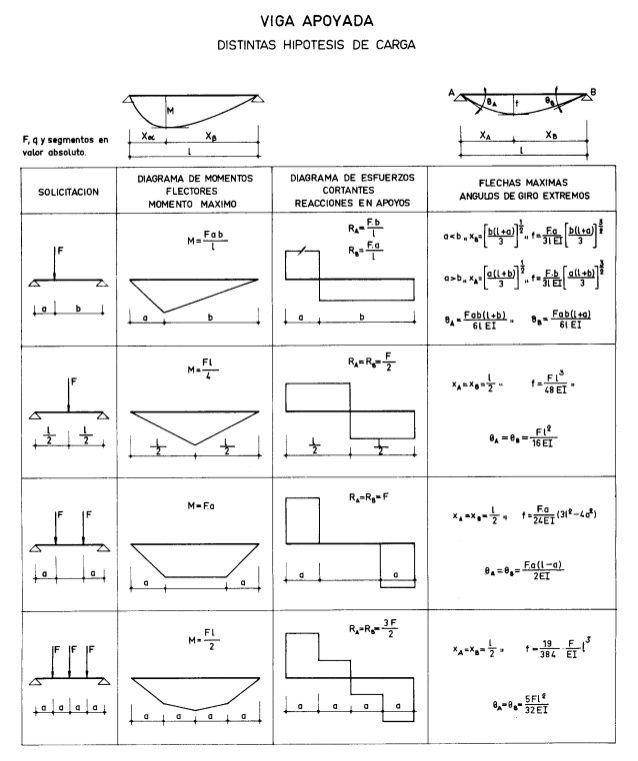 Vigas de acero pdf