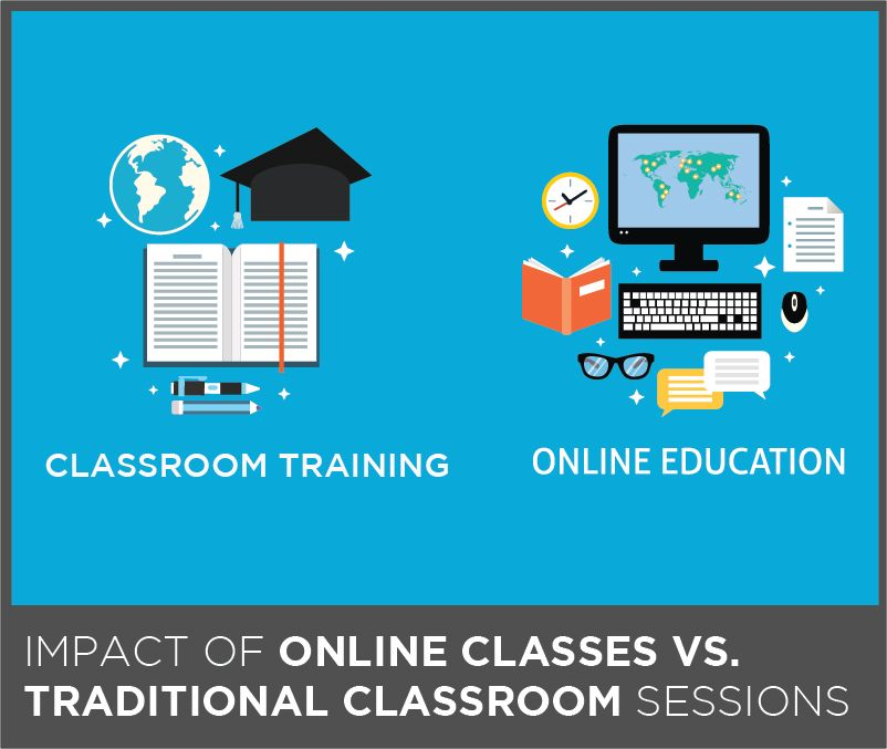 Impact Of Online Classes Vs Traditional Classroom Sessions Ever Since This Concept Called E Learning Came Int Classroom Training Online Classes Debate Topics