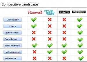 Checklist  Competitor Matrix