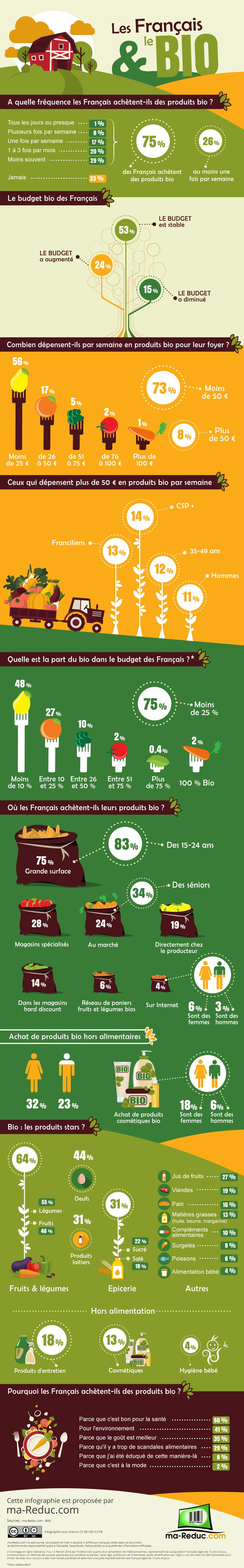 les fran u00e7ais  u0026 le bio r u00e9sum u00e9 dans une infographie