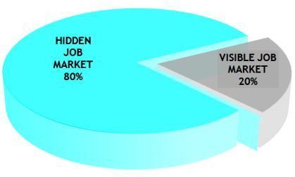 What percentage of Jobs are in the Hidden Job Market?   Where are ...