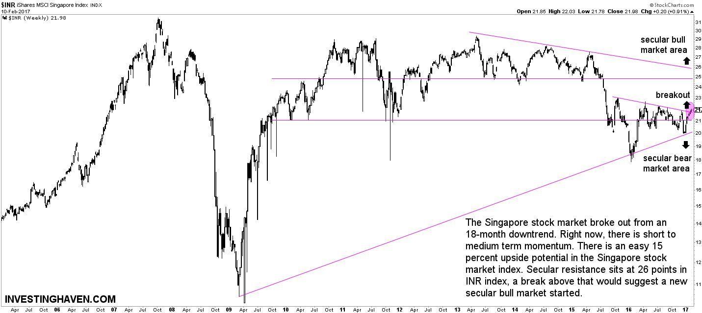 Bottom Fishing Stocks Stock Options Stock Market Financial Markets