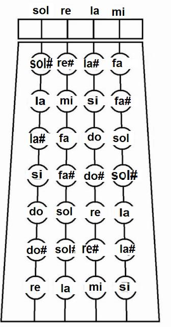 mapa de notas - violino