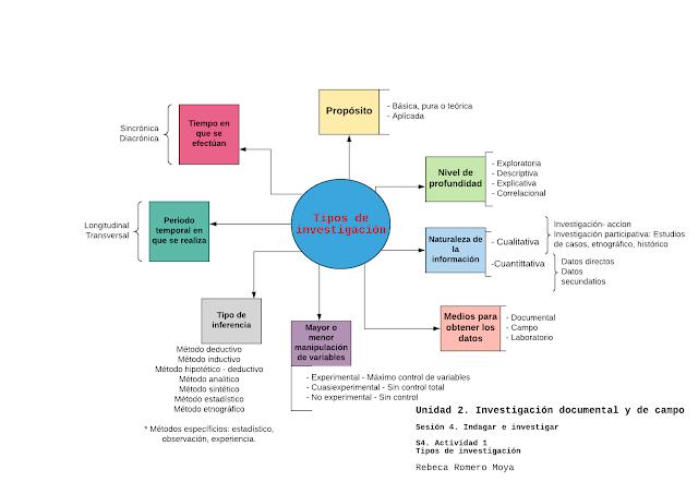Mapa Mental Tipos De Investigación Tipos De Investigacion
