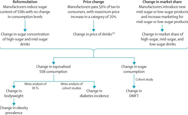 Health Impact Assessment Of The Uk Soft Drinks Industry Levy A