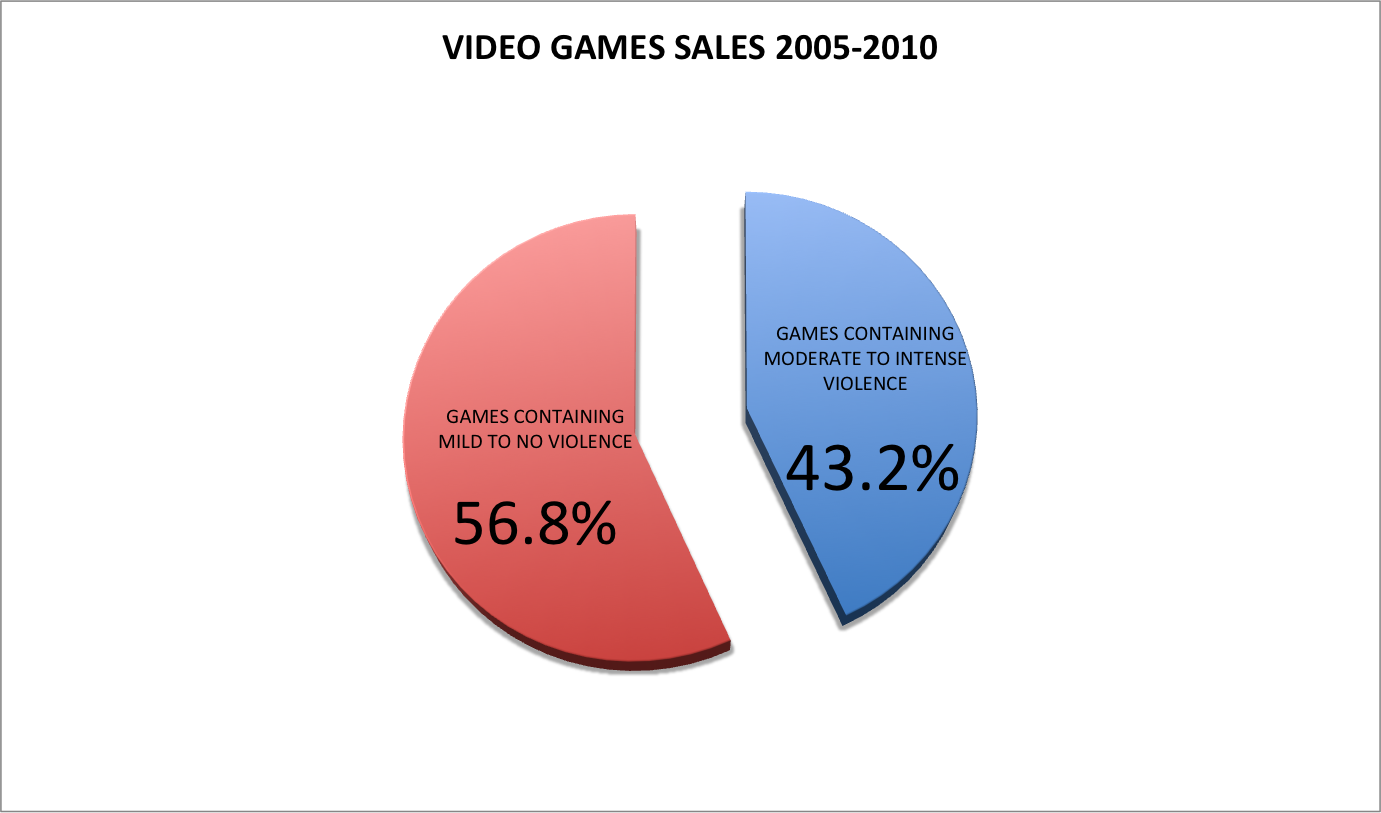 This pie chart showes us statistics about how much violence this pie chart showes us statistics about how much violence included in video games nvjuhfo Image collections