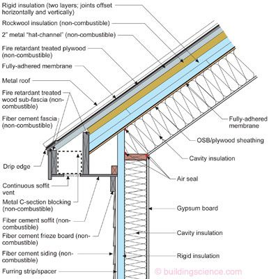 Vented roof constructed from non combustible materials Structural fiberboard sheathing