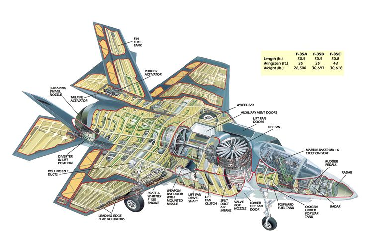 f35 cutaway drawing | Military and Commercial Aircraft | Pinterest