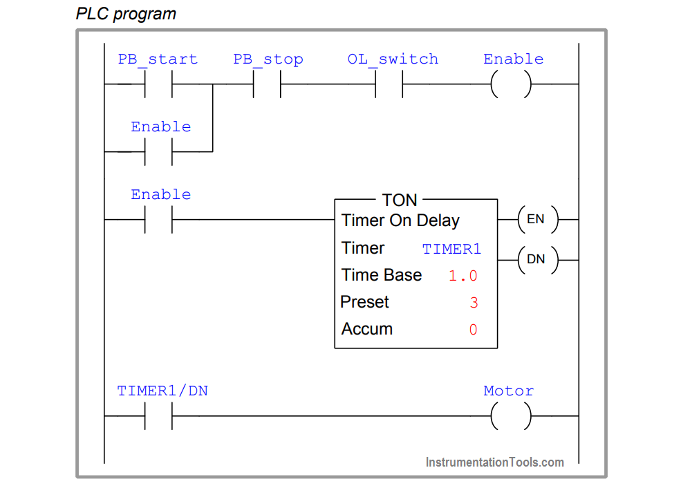A Plc Has Been Programming To Control The Starting And
