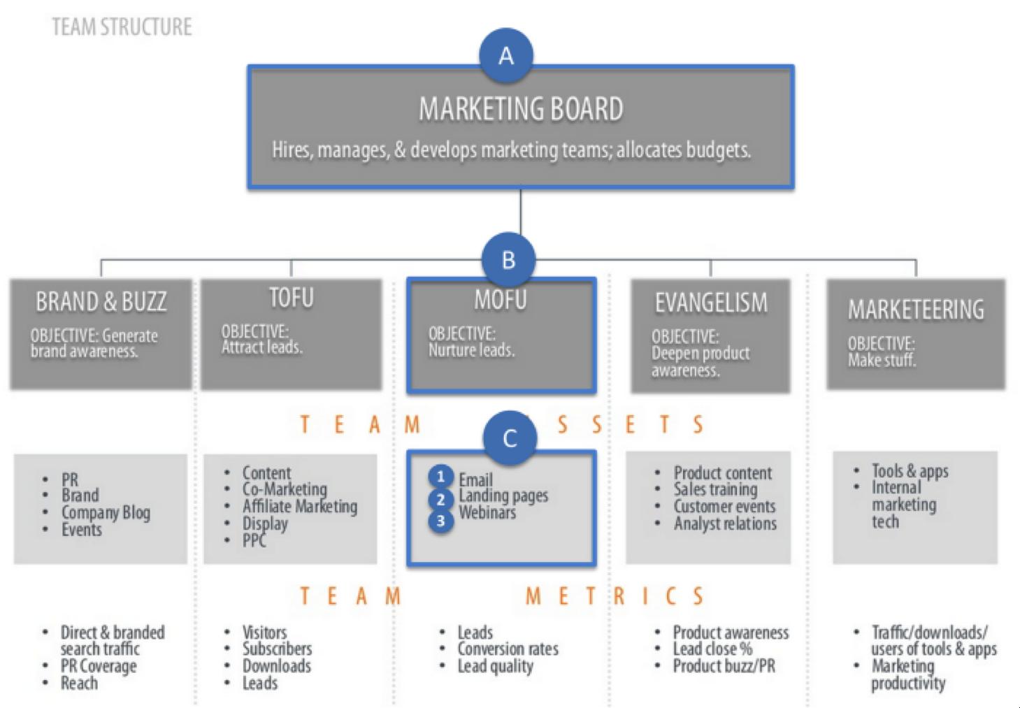 A Winning Agile Marketing Team Template Boardview Marketing Plan Template Business Digital Marketing Strategy Marketing Plan Template