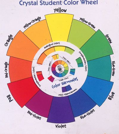 Standard Color Wheel Quick Guide To Using The Wheel With