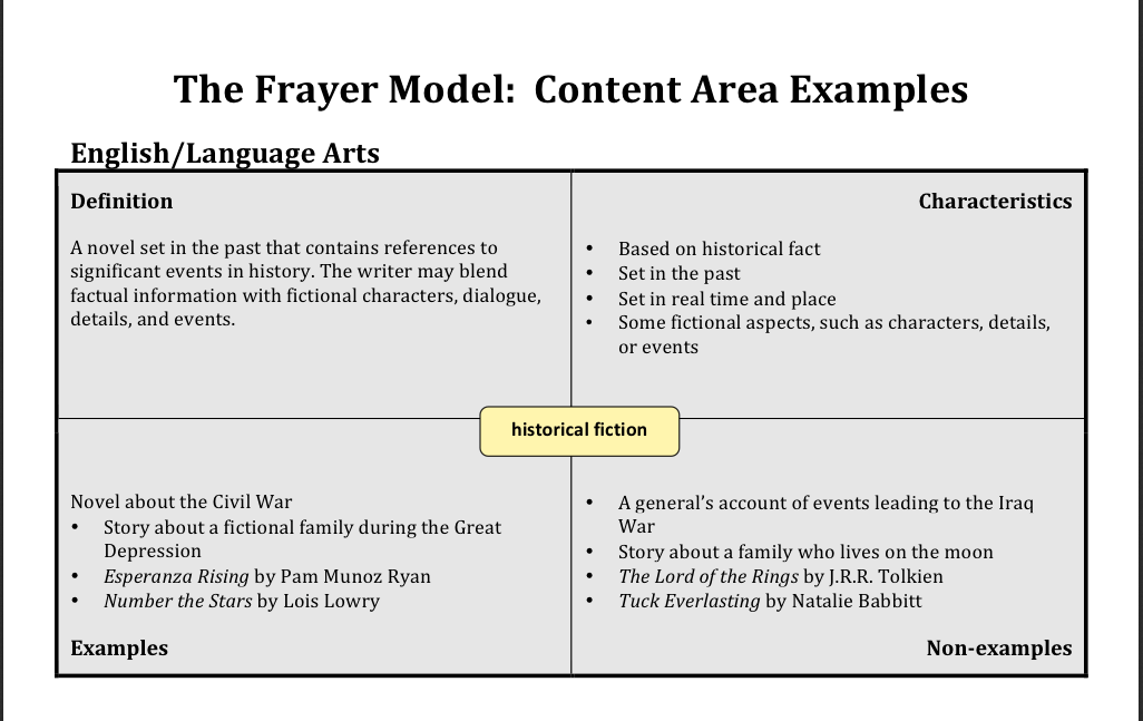 Handout  Examples Of Frayer Model Use In Ela  Math