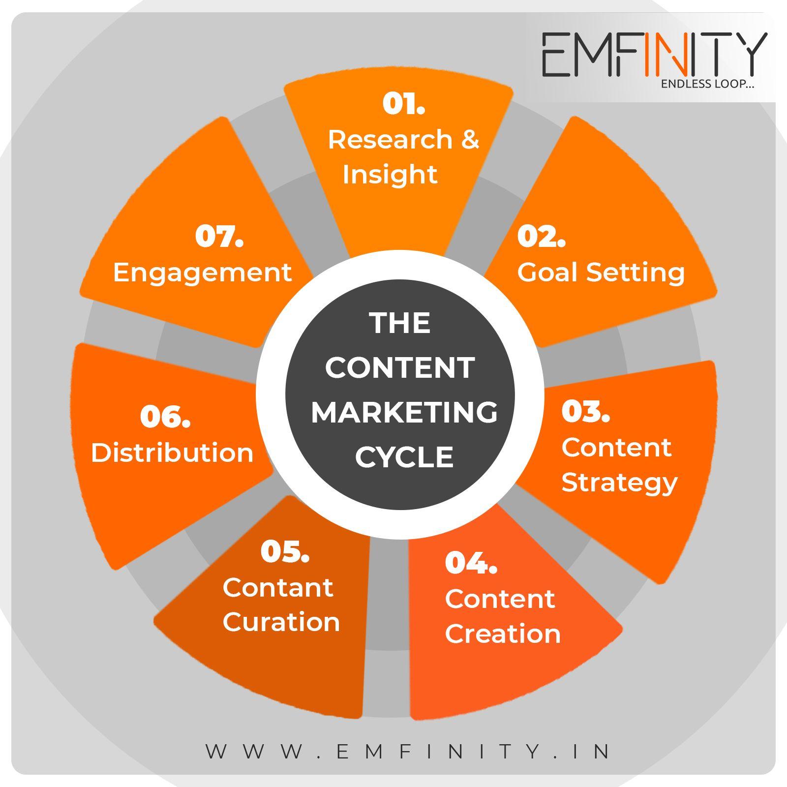 Emfinity It Solutions Is An Online Leading Web Design Web Development Digital Marketing Mobile A Corporate Identity Design Digital Marketing App Development