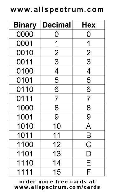binary decimal hex | Rafmagn | Slot machine, Slot, Puzzle