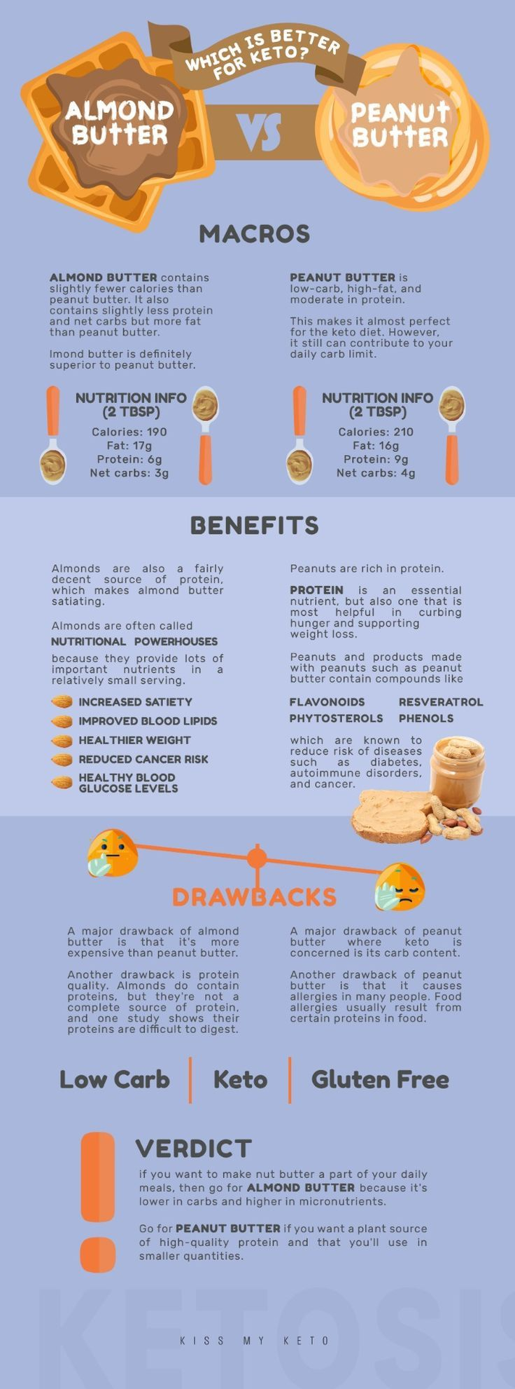 Almond Butter vs. Peanut Butter: What's Best for Keto