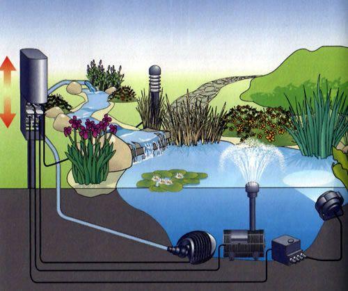 Esquema el ctrico para el estanque estanques y fuentes for Bombas de agua para estanques de jardin