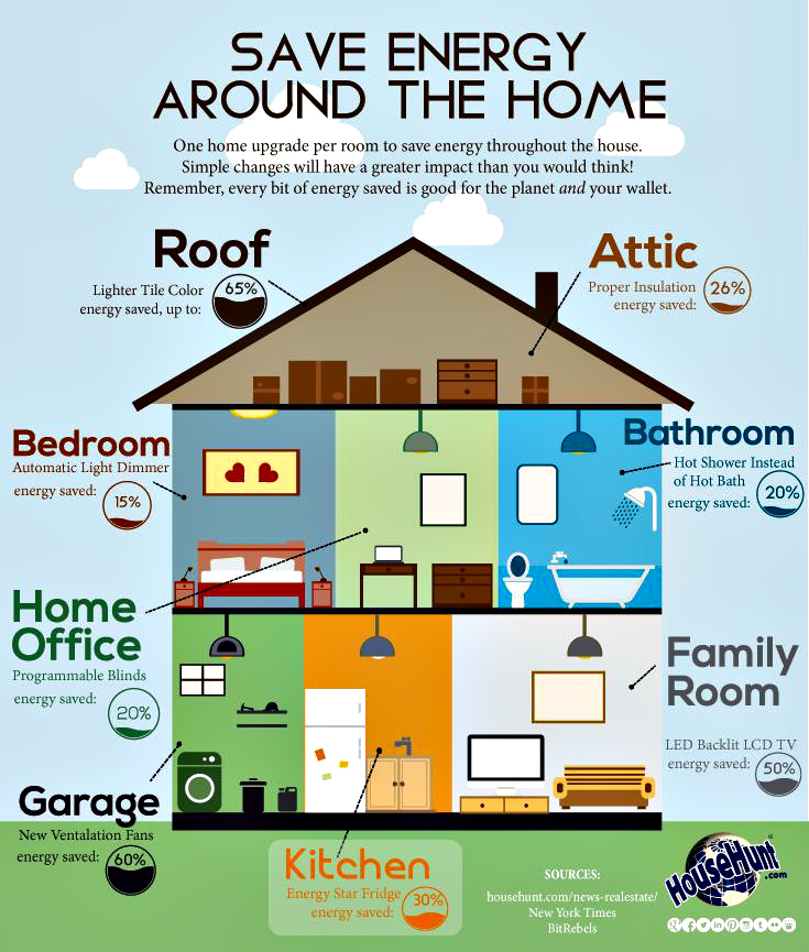 Great Tips For Energy Saving Around The House. A Person In The Housing  Industry Such