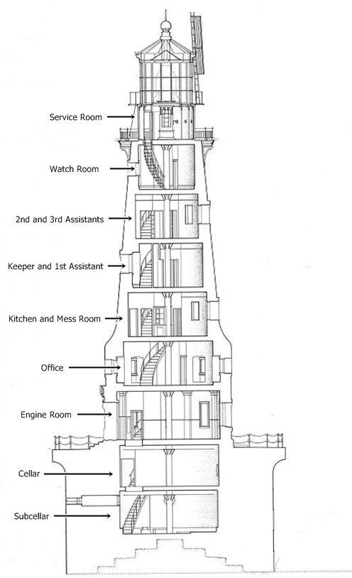 lighthouse diagram encyclopedia