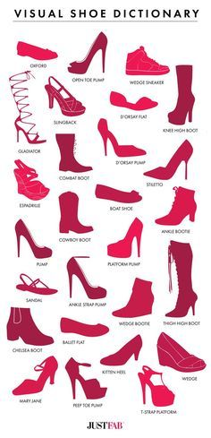 Diccionario visual de zapatos