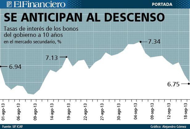 Tasa de interés de bonos del gobierno 10 años 20 de septiembre 2013