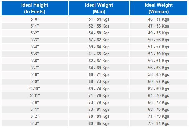Ideal Height Weight Ratio Of Men And Women To Chart Charts