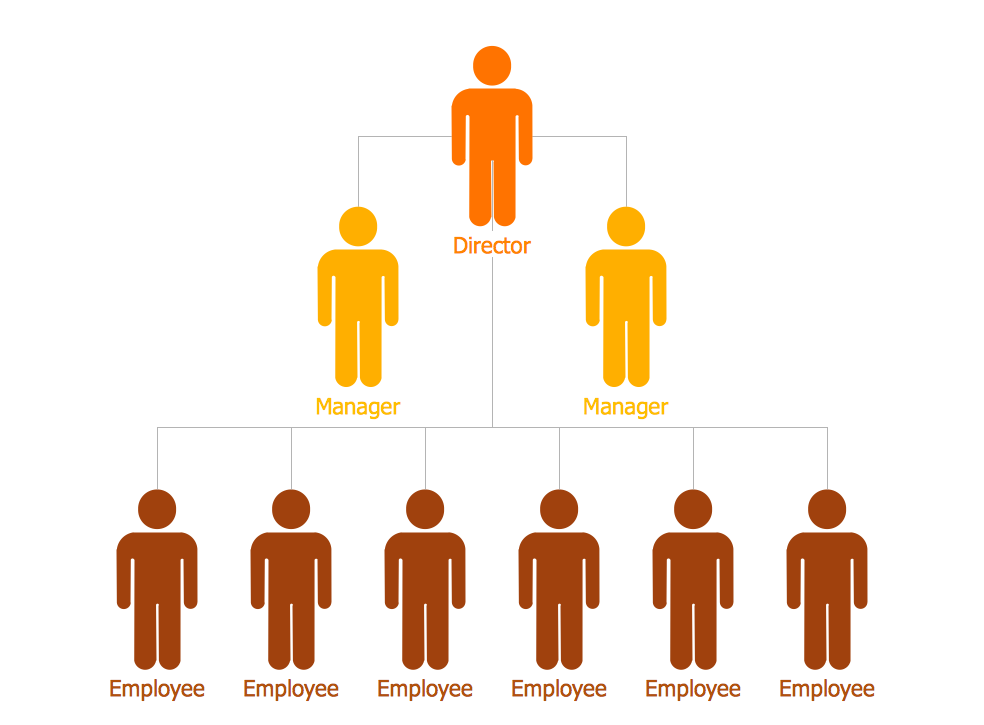 staff organisation chart template