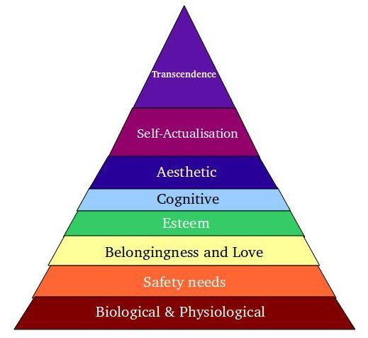 Maslows hierachy of needs Maslow\u0027s Hierarchy of needs diagram in