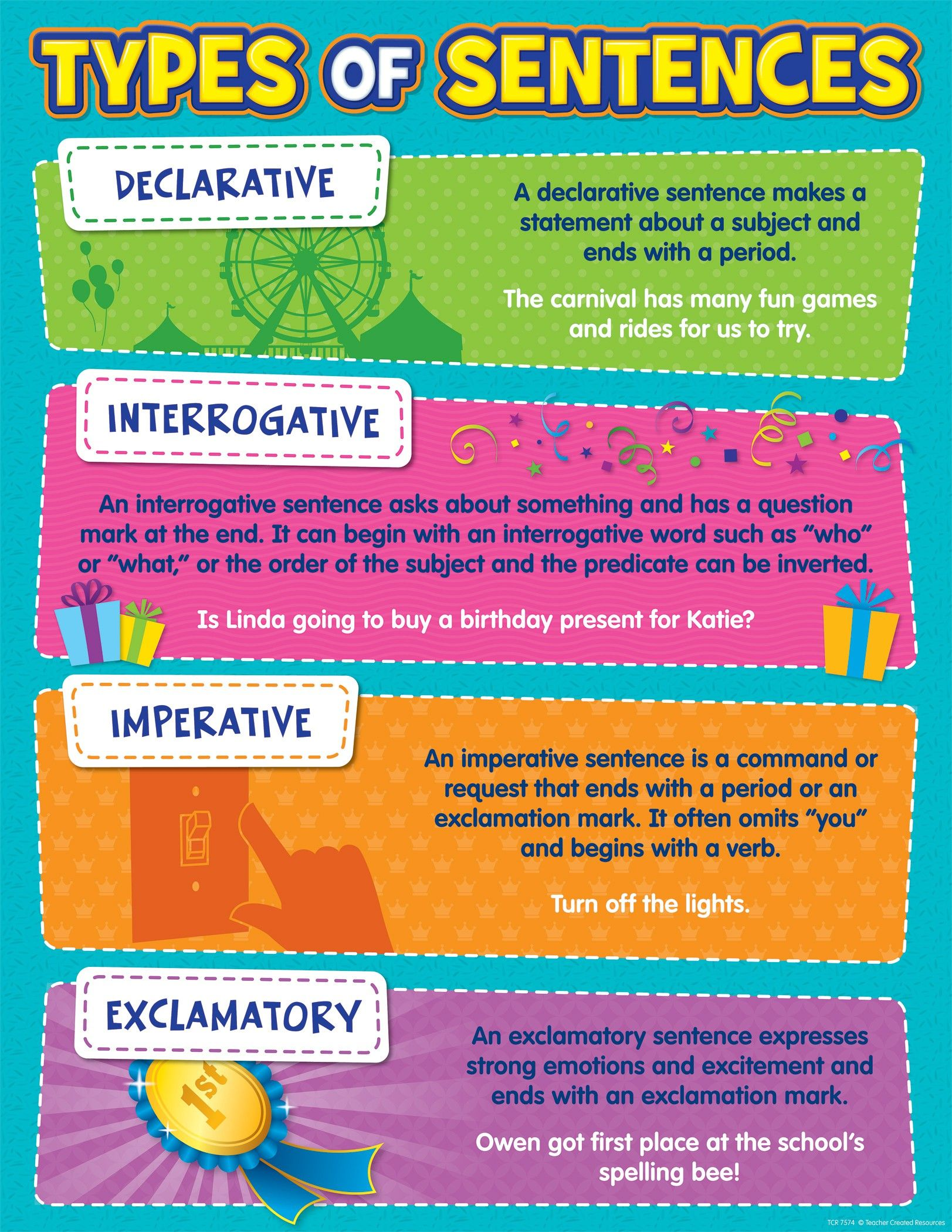 Types Of Sentences Chart
