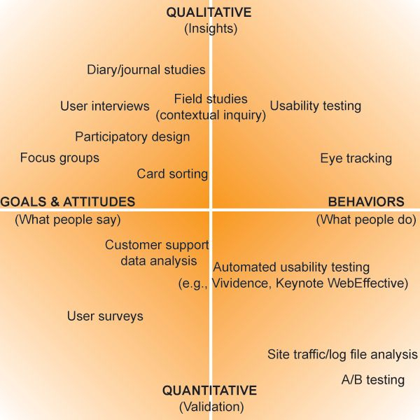 Familiarize Yourself With Research Method Conduct Design And User Openclassroom Quantitative Writing Contextual Analysi Essay
