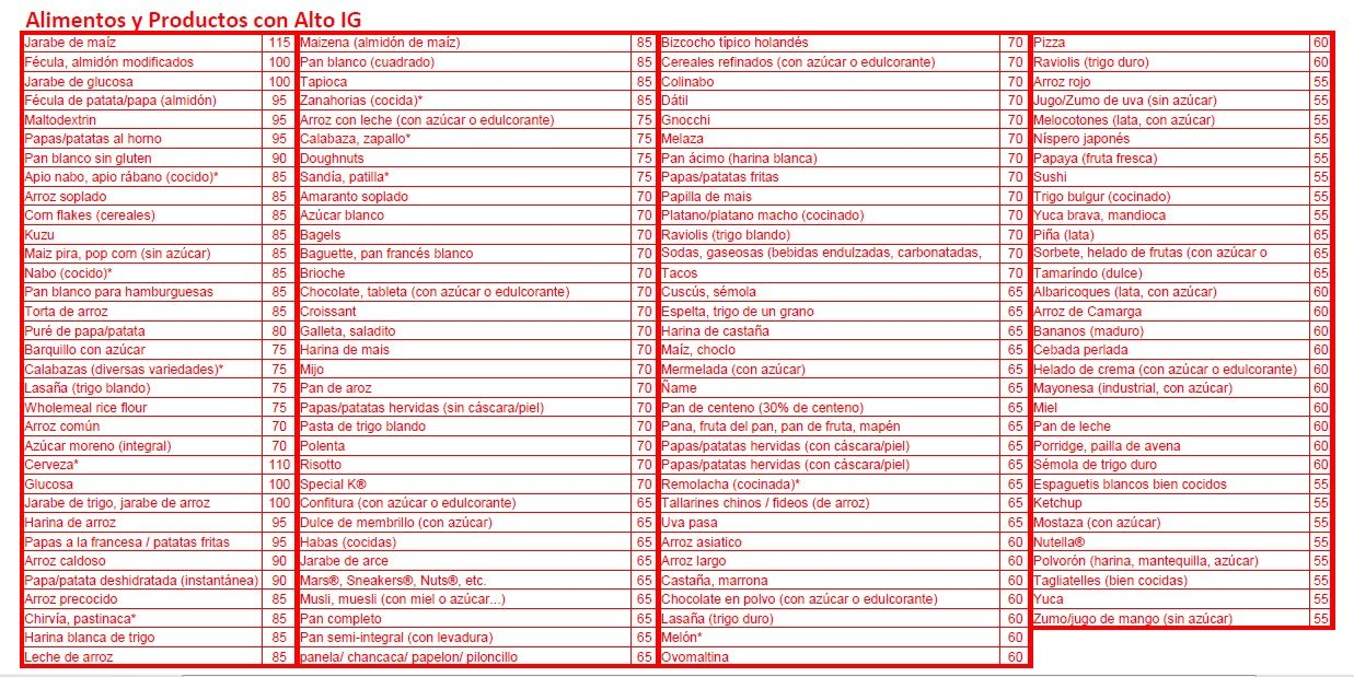 High Glycemic Index | Stay healthy | Pinterest